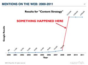 Razorfish-chart-of-content-strategy's-rise