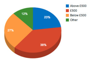 freelance day rate pie chart