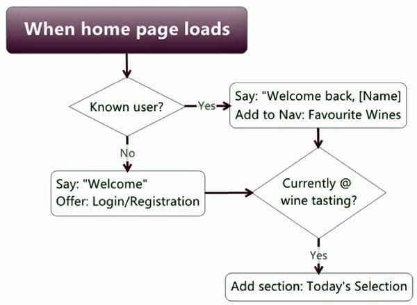 When-homepage-loads