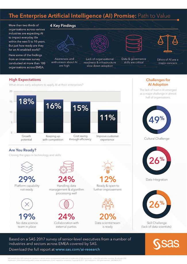 SAS-AI-research-infographic-thumb